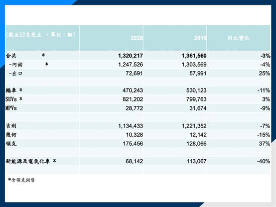 营收近千亿 吉利长城比亚迪谁最赚钱?