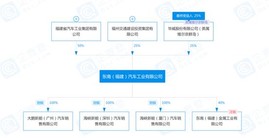 三菱已全面退出 东南汽车发生股权变更