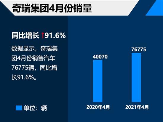 奇瑞集团公布四月销量 同比增长91.6%