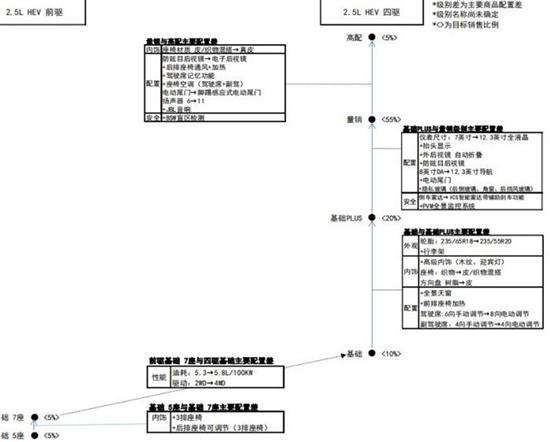 7月开启预售 一汽丰田皇冠陆放配置曝光