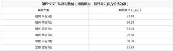 第四代汉兰达疑似售价曝光 或23.98万起