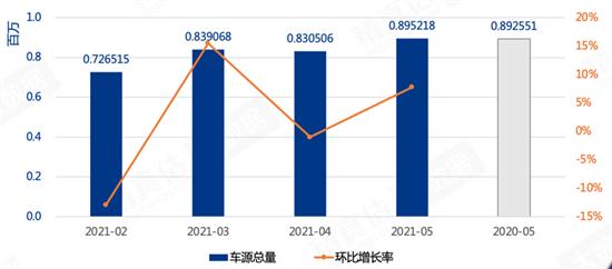 自主攀升 保时捷三年保值率高达95.6%
