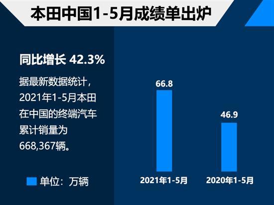 本田1-5月在华销量达66.8万 增长42.3%