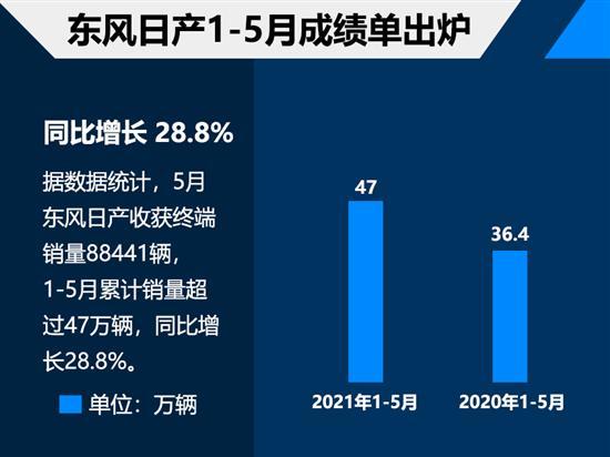 东风日产1-5月销量超47万辆 增长28.8%