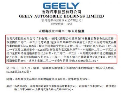 吉利5月份完成销量8.6万辆 环比下滑6.5%