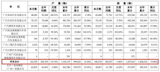 广汽集团7月销量约18.1万辆 埃安月销过万