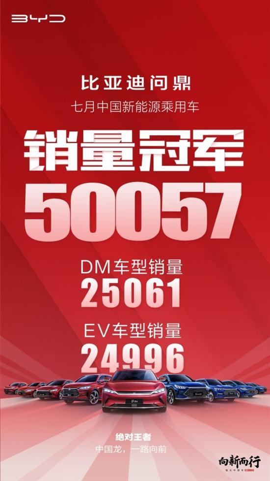 比亚迪创中国新能源乘用车月销历史新高