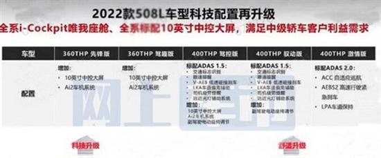 配置全面升级 2022标致508L将于9月上市