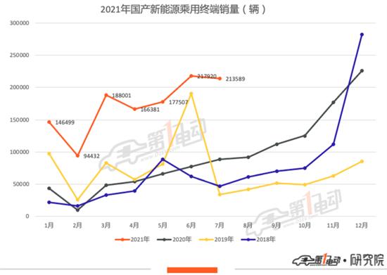 7月十大城市终端销量榜:P7成最受欢迎车型