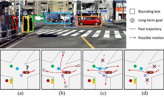 本田推出LOKI 可预测行人与车辆轨迹