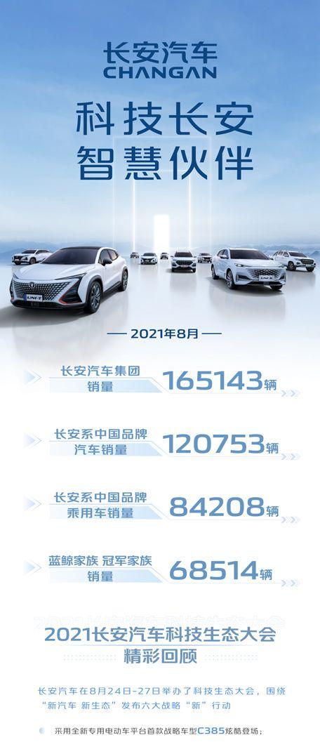 长安汽车1-8月销售超154万辆 同比增长32.5%